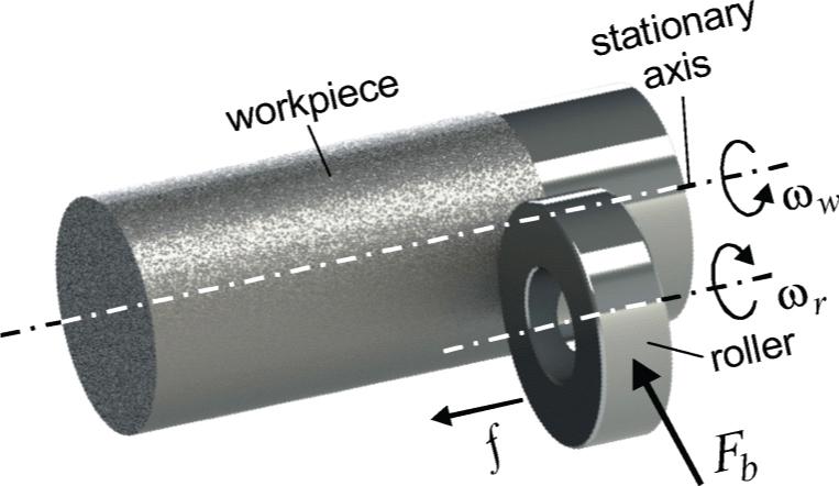 Phương pháp cán bóng Roller Burnishing