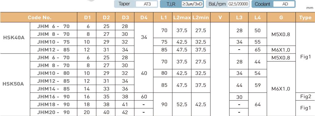 ĐẦU KẸP THỦY LỰC HSK50A - HSK63A - HSK100A JE-IL - 3