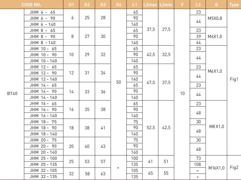 ĐẦU KẸP THỦY LỰC BT JE-IL BT30 - BT40 - BT50 - 4