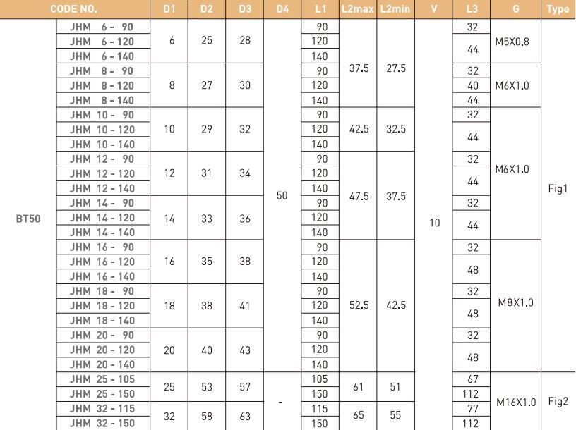 ĐẦU KẸP THỦY LỰC BT JE-IL BT30 - BT40 - BT50 - 5