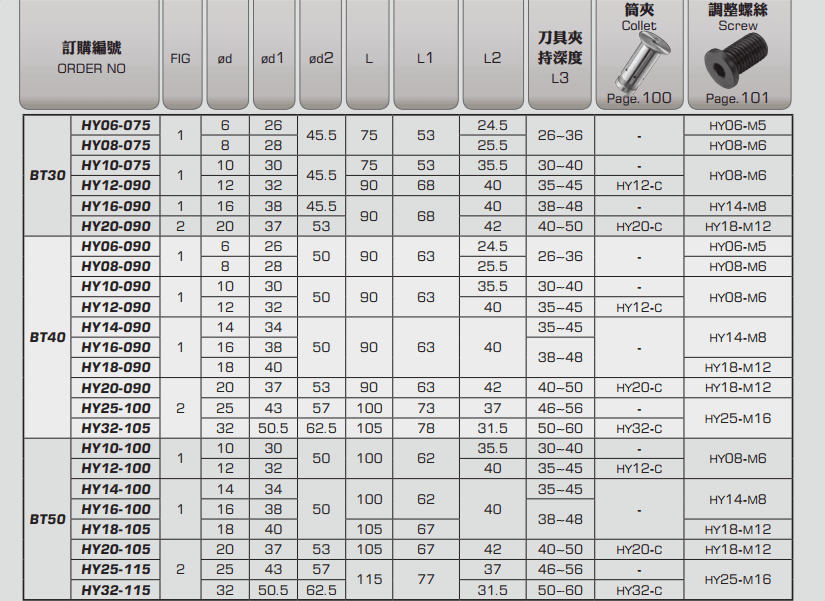 ĐẦU KẸP THỦY LỰC BT LOẠI HER BT30 - BT40 - BT50 PARFAITE - 3