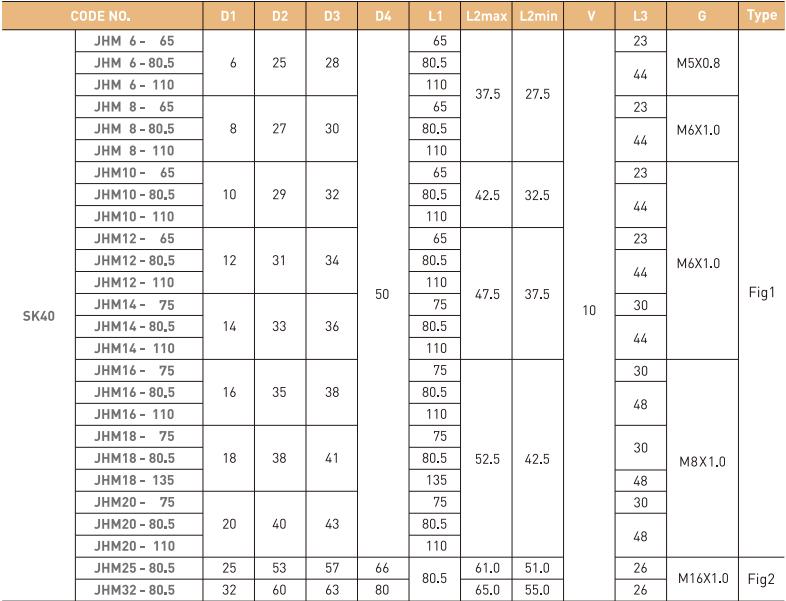 ĐẦU KẸP THỦY LỰC SK JE-IL SK40 - SK50 - 3