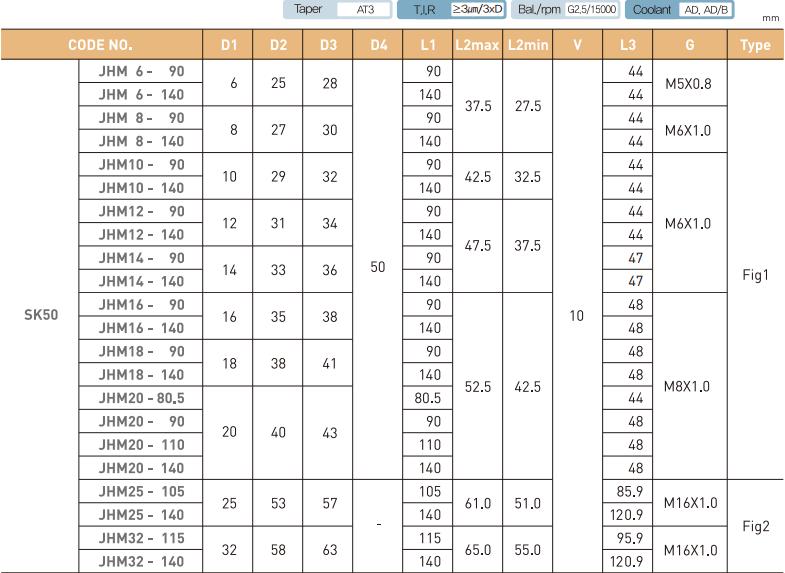 ĐẦU KẸP THỦY LỰC SK JE-IL SK40 - SK50 - 4