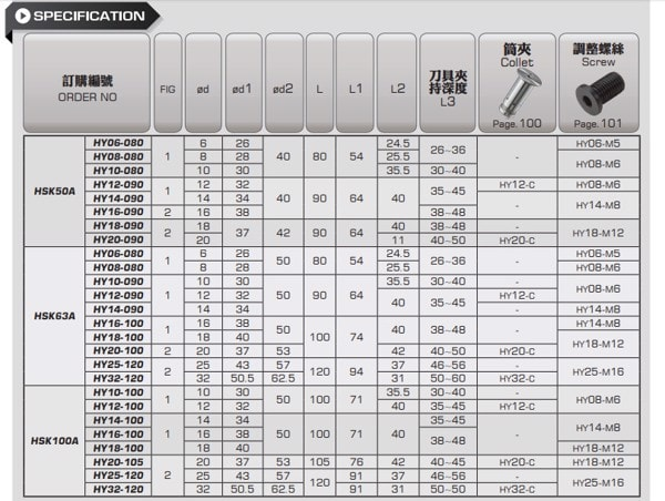 ĐẦU KẸP THỦY LỰC HSK A HSK50A - HSK63A - HSK100A PARFAITE - 3
