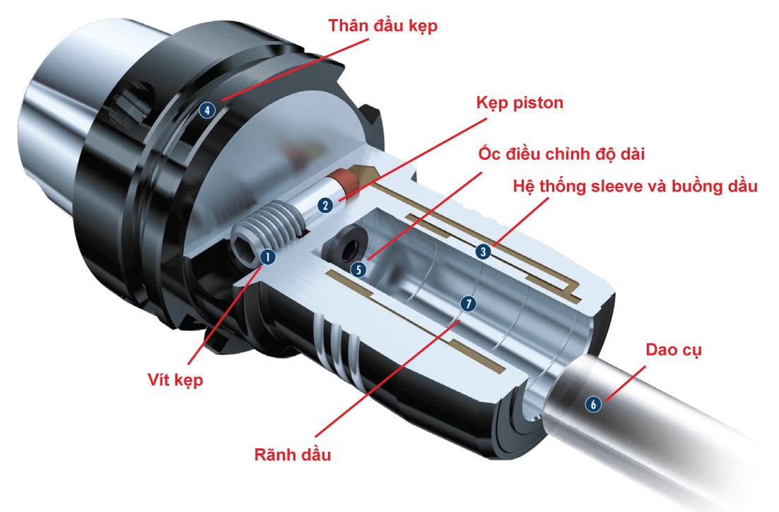 Mặt cắt đầu kẹp Schunk Tendo E-compact