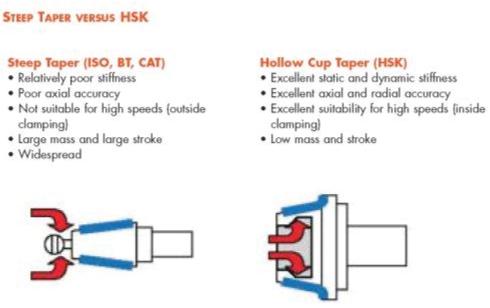 Điểm tiếp xúc giữa đầu kẹp BT và HSK