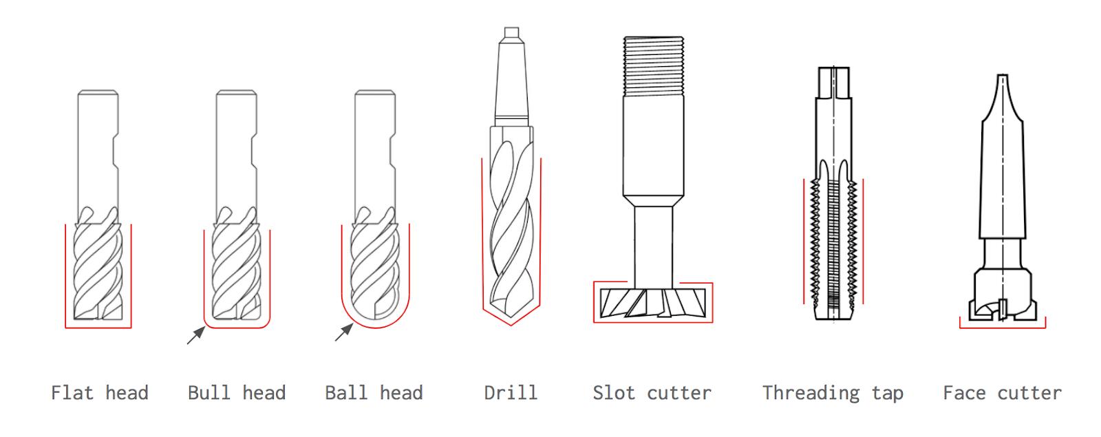 Cách thức hoạt động của máy tiện CNC, phay CNC