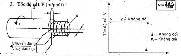 Thông số tối ưu chế độ cắt khi phay, tiện trong gia công cơ khí chế tạo - 15