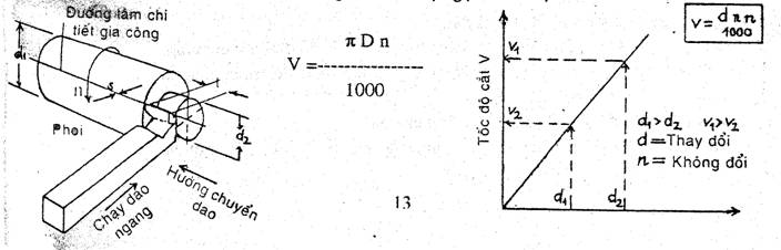 Thông số tối ưu chế độ cắt khi phay, tiện trong gia công cơ khí chế tạo - 16