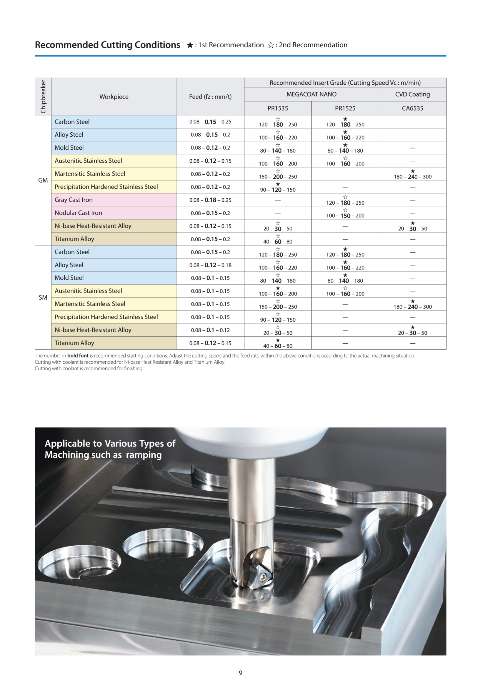 Dao phay gắn mảnh Kyocera MEV hiệu suất cao 10