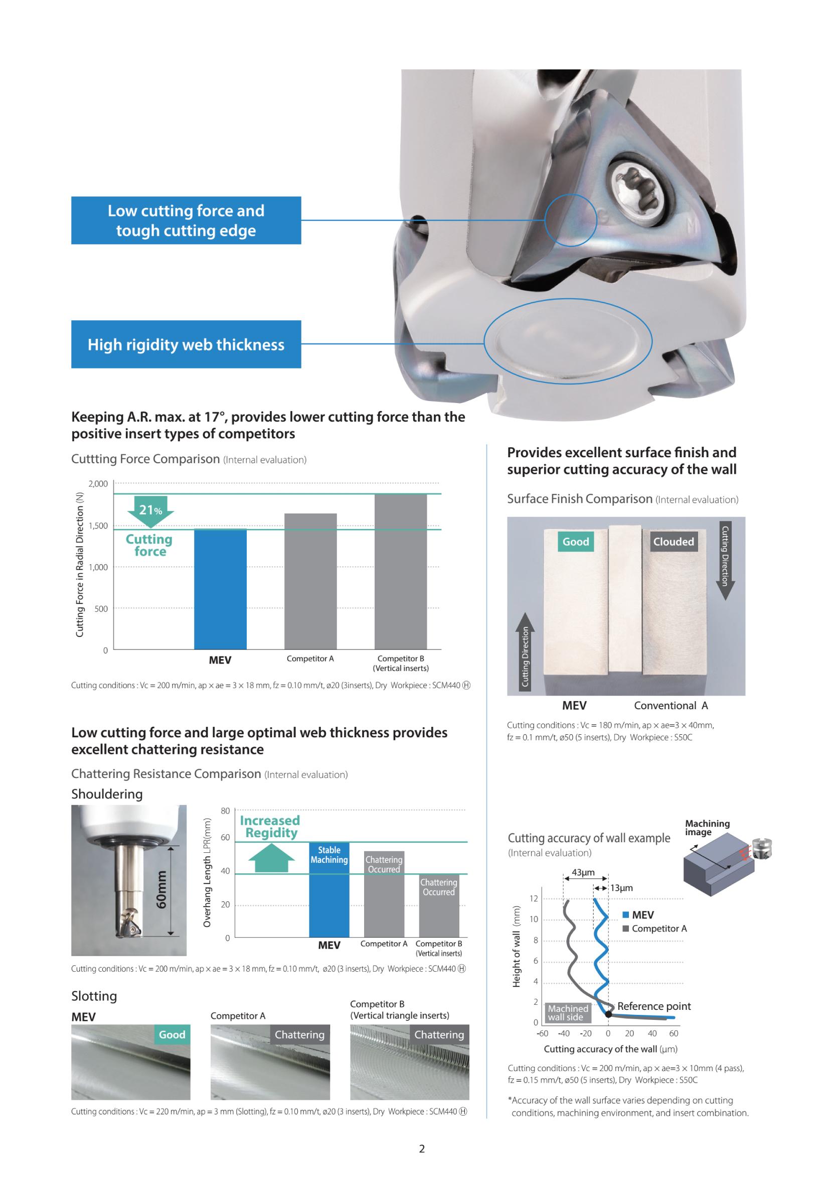 Dao phay gắn mảnh Kyocera MEV hiệu suất cao 3