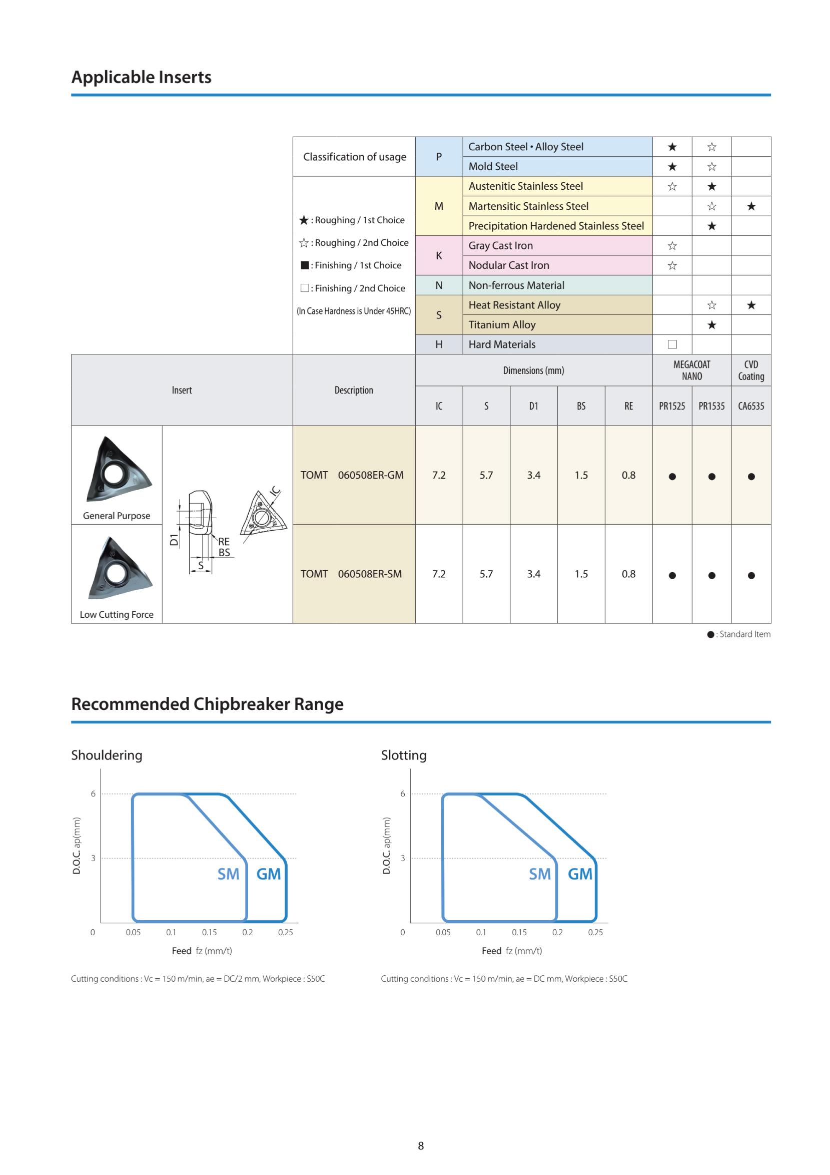 Dao phay gắn mảnh Kyocera MEV hiệu suất cao 9