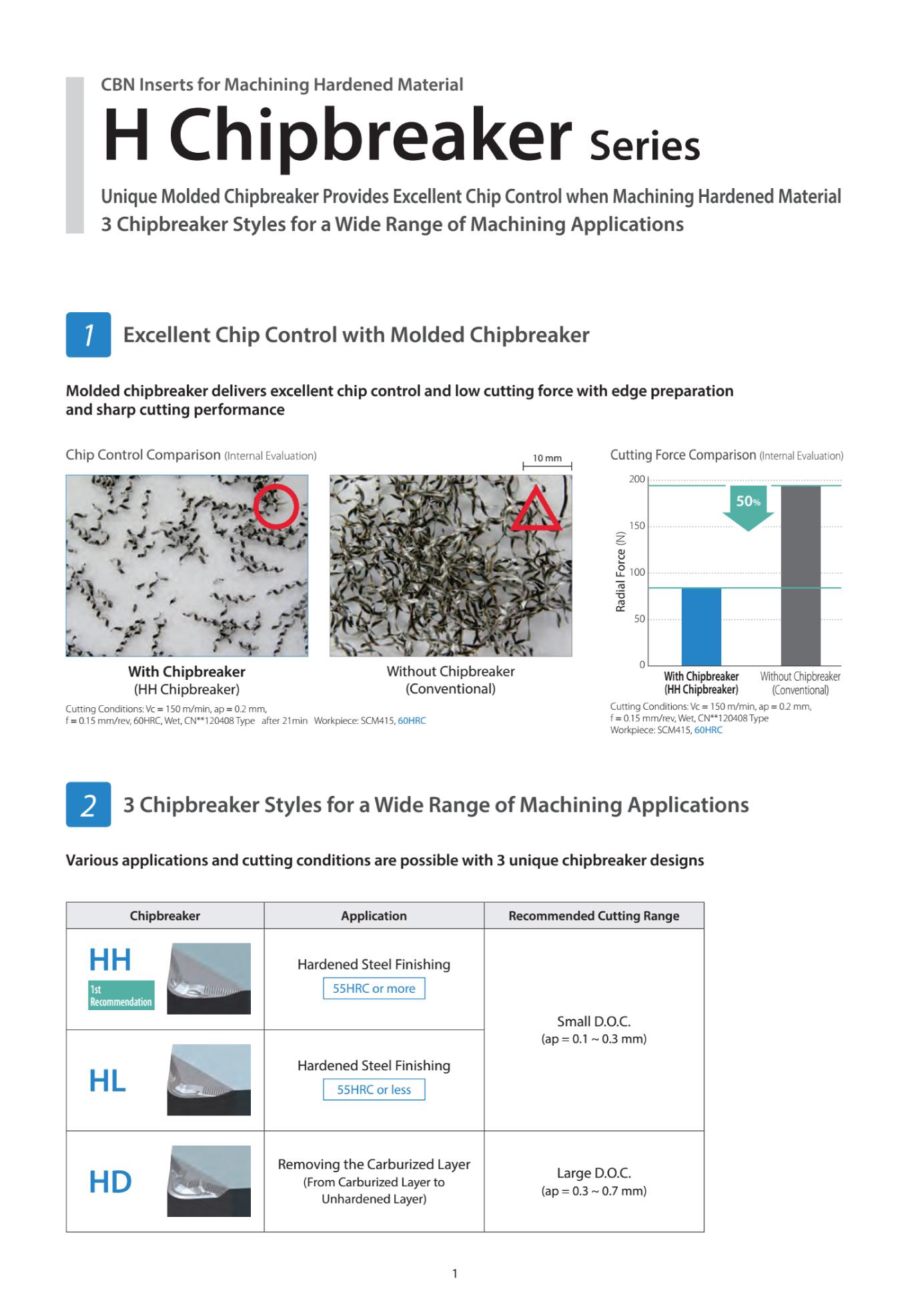 Insert Tiện CBN Kyocera - H Chipbreaker Series Chuyên Gia Công Thép Sau Nhiệt 2