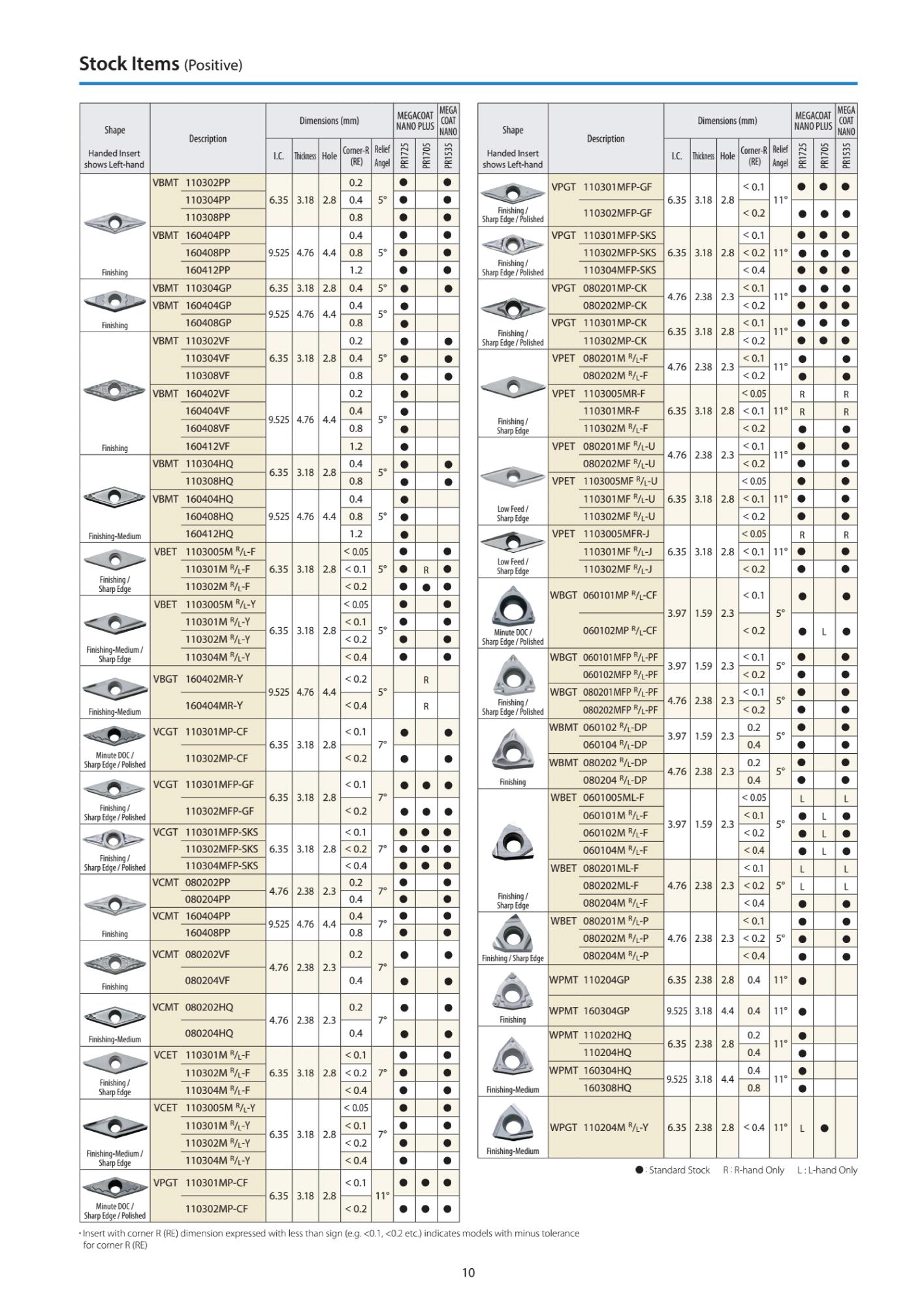 KYOCERA MỞ RỘNG DẢI INSERT LỚP PHỦ MỚI PR1705 MEGACOAT NANO PLUS 7