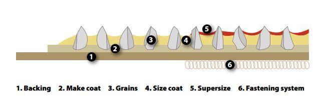 Lựa chọn giấy chà nhám gia công vật liệu gỗ