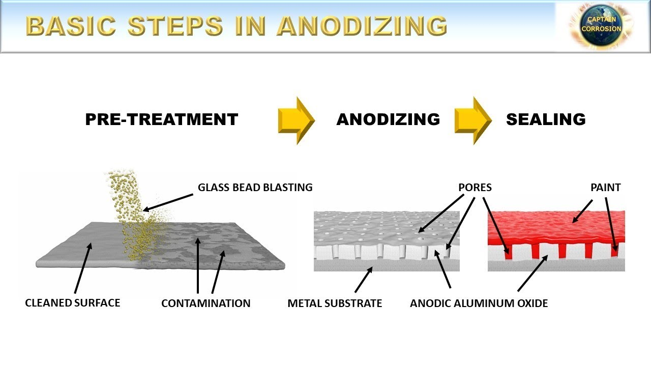 Phương pháp Anodizing bề mặt nhôm