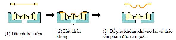 Khái niệm cơ bản và phân loại các dạng khuôn mẫu - khuôn đúc chân không 2