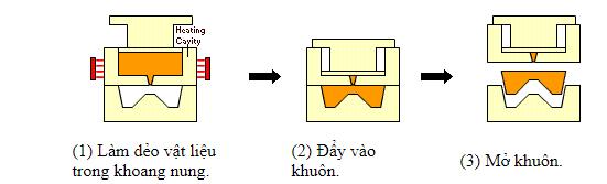 Khái niệm cơ bản và phân loại các dạng khuôn mẫu - khuôn đúc ép chuyển 2