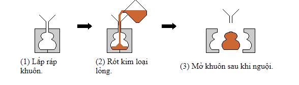 Khái niệm cơ bản và phân loại các dạng khuôn mẫu - khuôn dúc 2