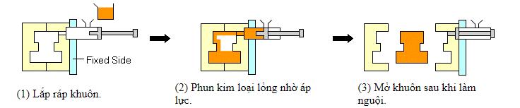 Khái niệm cơ bản và phân loại các dạng khuôn mẫu - khuôn đúc áp lực 2