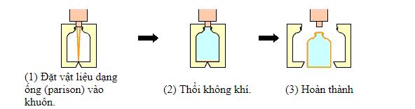 Khái niệm cơ bản và phân loại các dạng khuôn mẫu - khuôn thổi 2