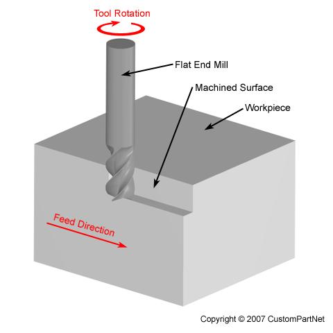 Thông số giúp việc tính toán chế độ cắt khi phay, tiện tối ưu trong gia công cơ khí chế tạo - 7