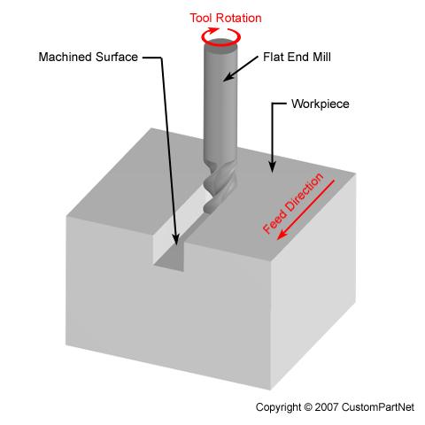 Thông số giúp việc tính toán chế độ cắt khi phay, tiện tối ưu trong gia công cơ khí chế tạo - 8