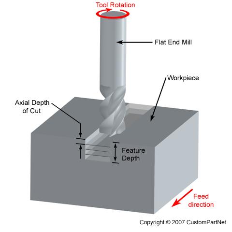 Thông số giúp việc tính toán chế độ cắt khi phay, tiện tối ưu trong gia công cơ khí chế tạo - 9