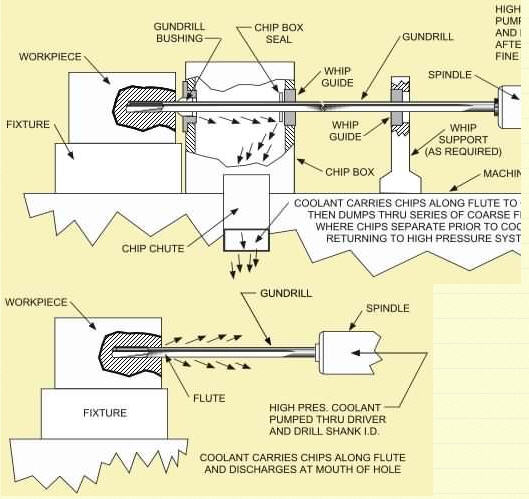 Tổng quan kỹ thuật khoan lỗ và gia công lỗ sâu - 12
