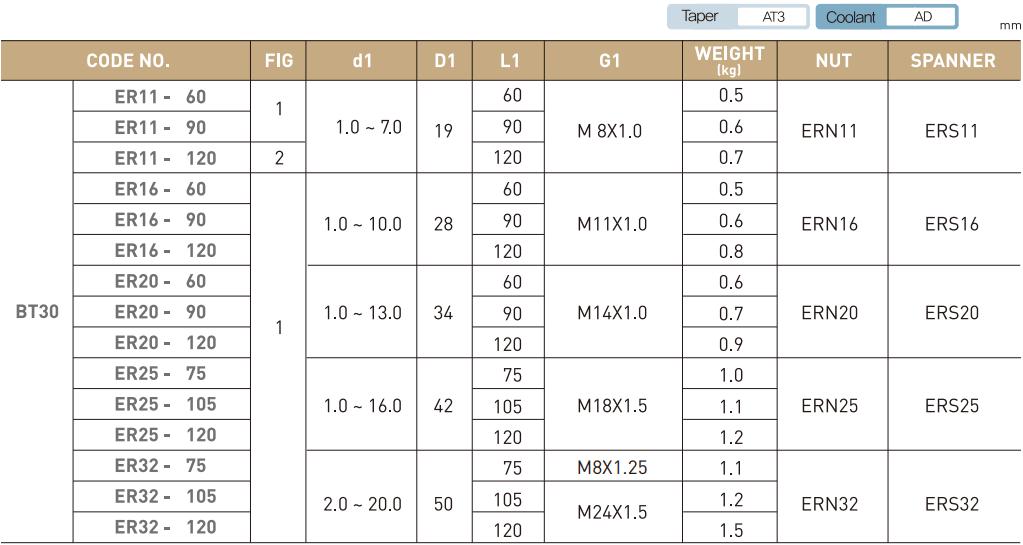 ĐẦU KẸP BT LOẠI ER JE-IL BT30 - BT40 - BT50 - 3