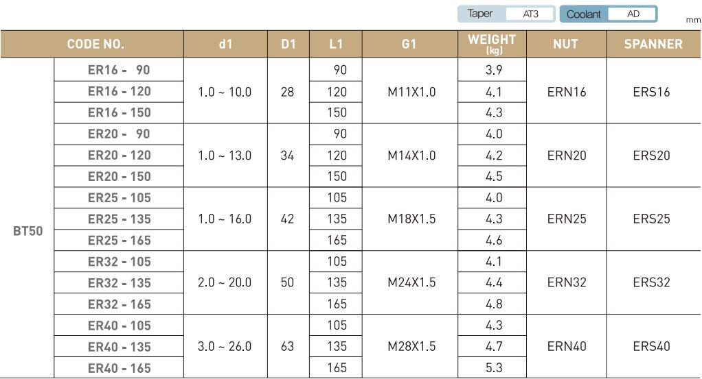 ĐẦU KẸP BT LOẠI ER JE-IL BT30 - BT40 - BT50 - 5