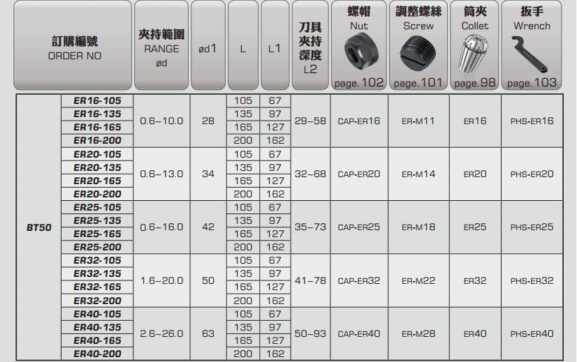 ĐẦU KẸP BT LOẠI ER PARFAITE BT30 - BT40 - BT50 - 5