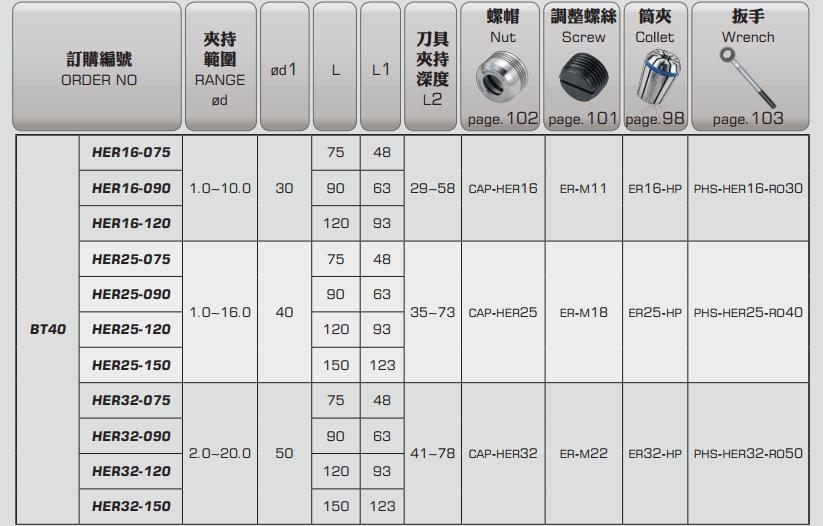 ĐẦU KẸP BT LOẠI HER PARFAITE BT30 - BT40 - BT50 - 4