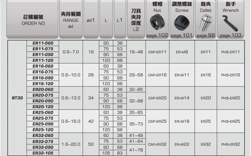 ĐẦU KẸP BT LOẠI ER PARFAITE BT30 - BT40 - BT50 - 3