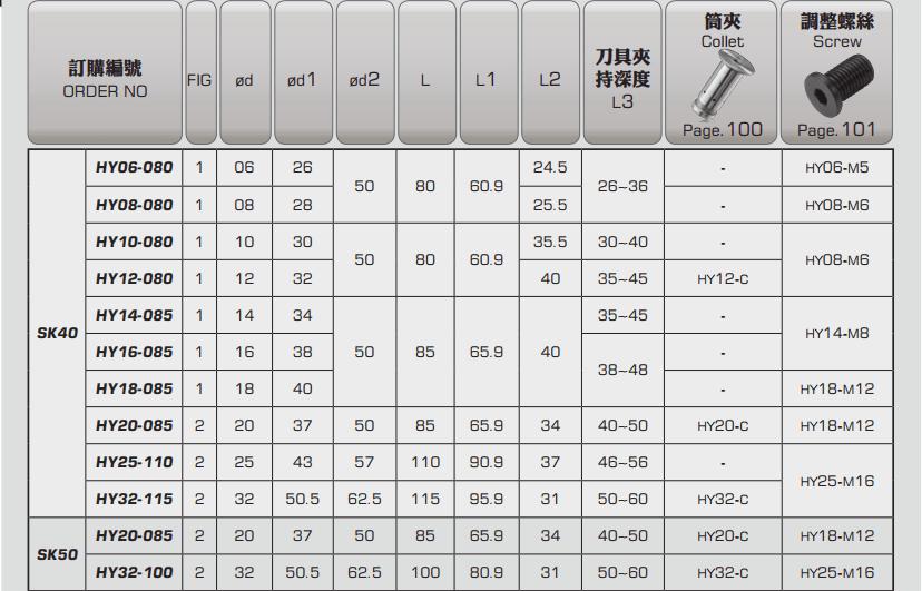 ĐẦU KẸP THỦY LỰC SK PARFAITE SK40 - SK50 - 3