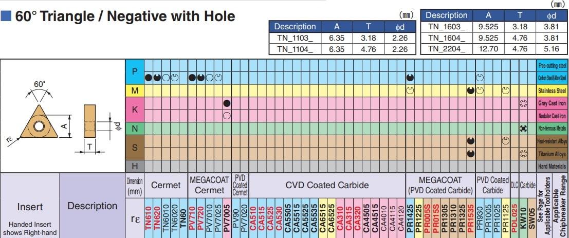MẢNH DAO TIỆN 2 MẶT HÌNH TAM GIÁC 60 ĐỘ KYOCERA TNMG160402GP (TN6010) - 6
