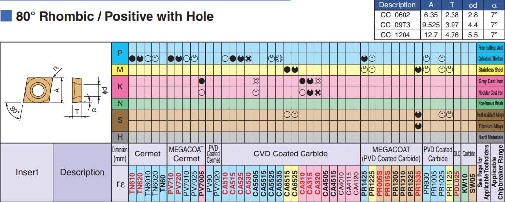 MẢNH DAO TIỆN 1 MẶT HÌNH THOI 80 ĐỘ KYOCERA CCMT060204HQ (CA6525) - 4