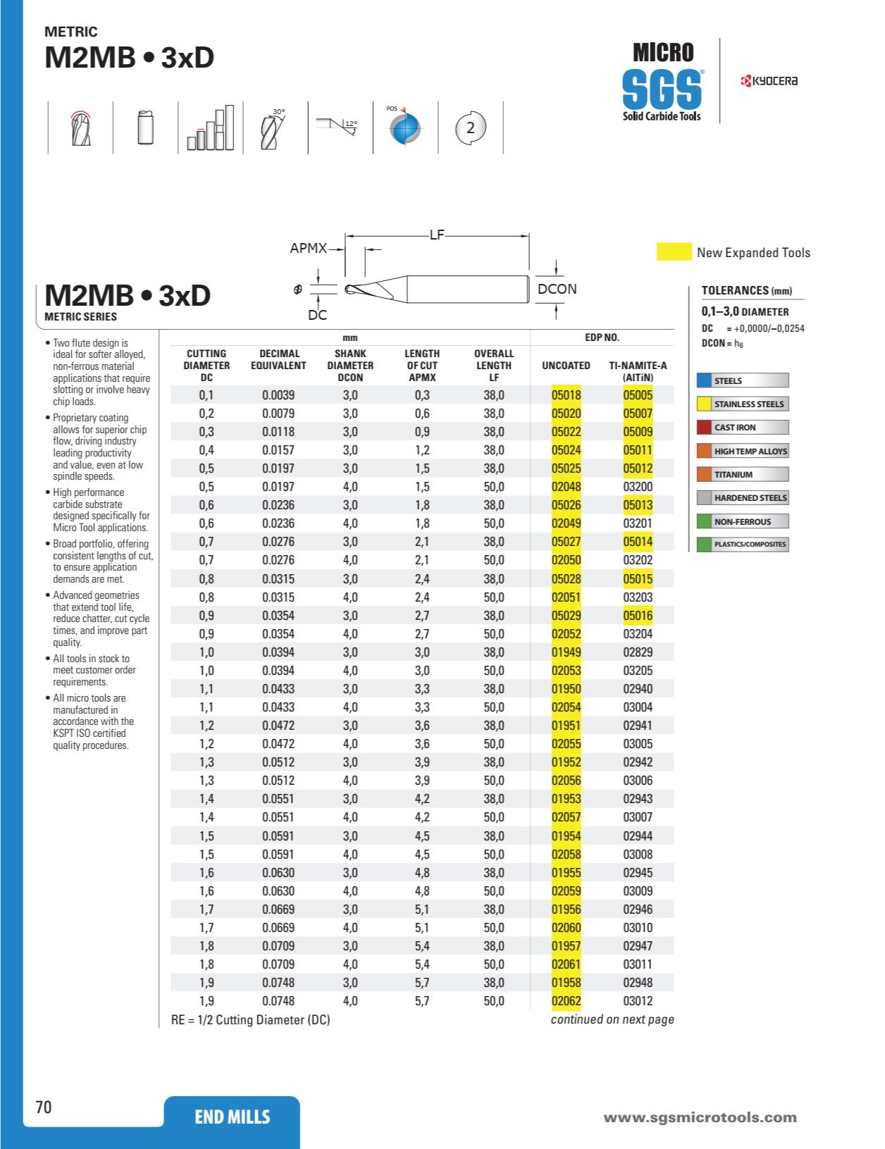 Dao Phay Cầu Hợp Kim 2F Kyocera SGS M2MB 2