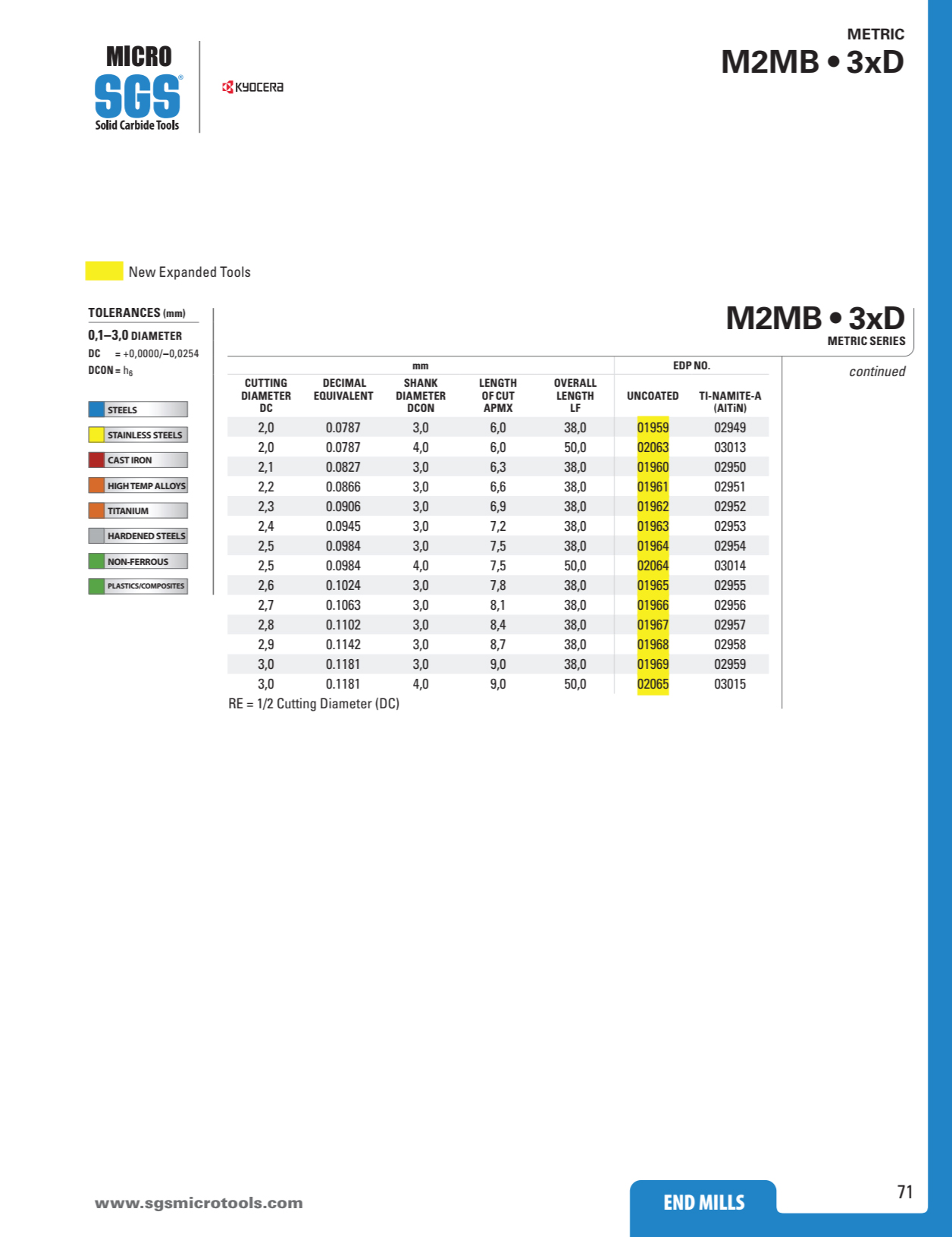 Dao Phay Cầu Hợp Kim 2F Kyocera SGS M2MB 3