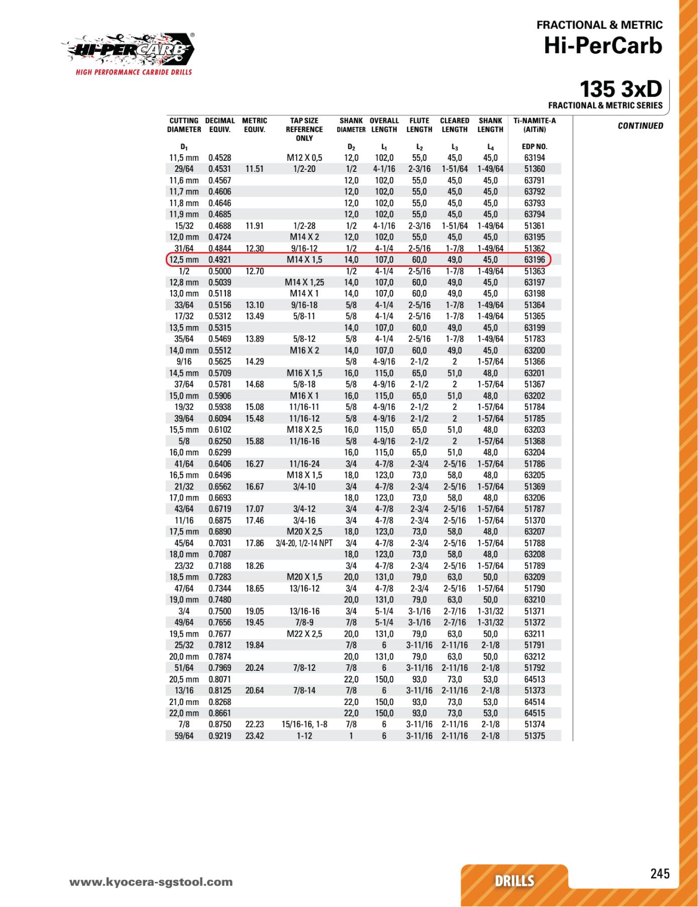 MŨI KHOAN NGUYÊN KHỐI PHI 12.5 KYOCERA SGS HI-PERCARB KSP63196