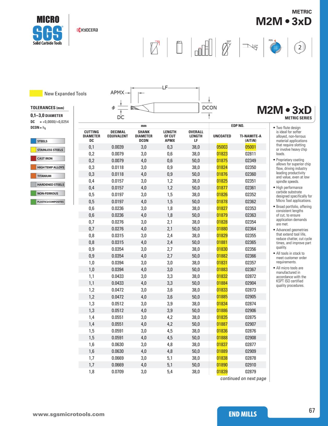 Dao Phay Hợp Kim 2F Kyocera SGS M2M Series 2
