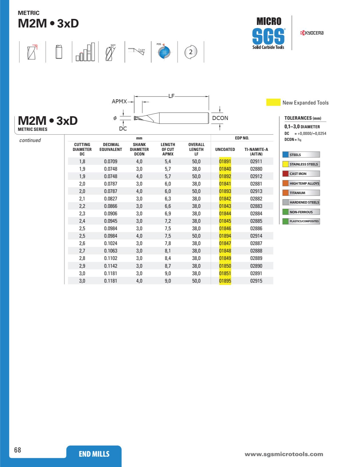 Dao Phay Hợp Kim 2F Kyocera SGS M2M Series 3