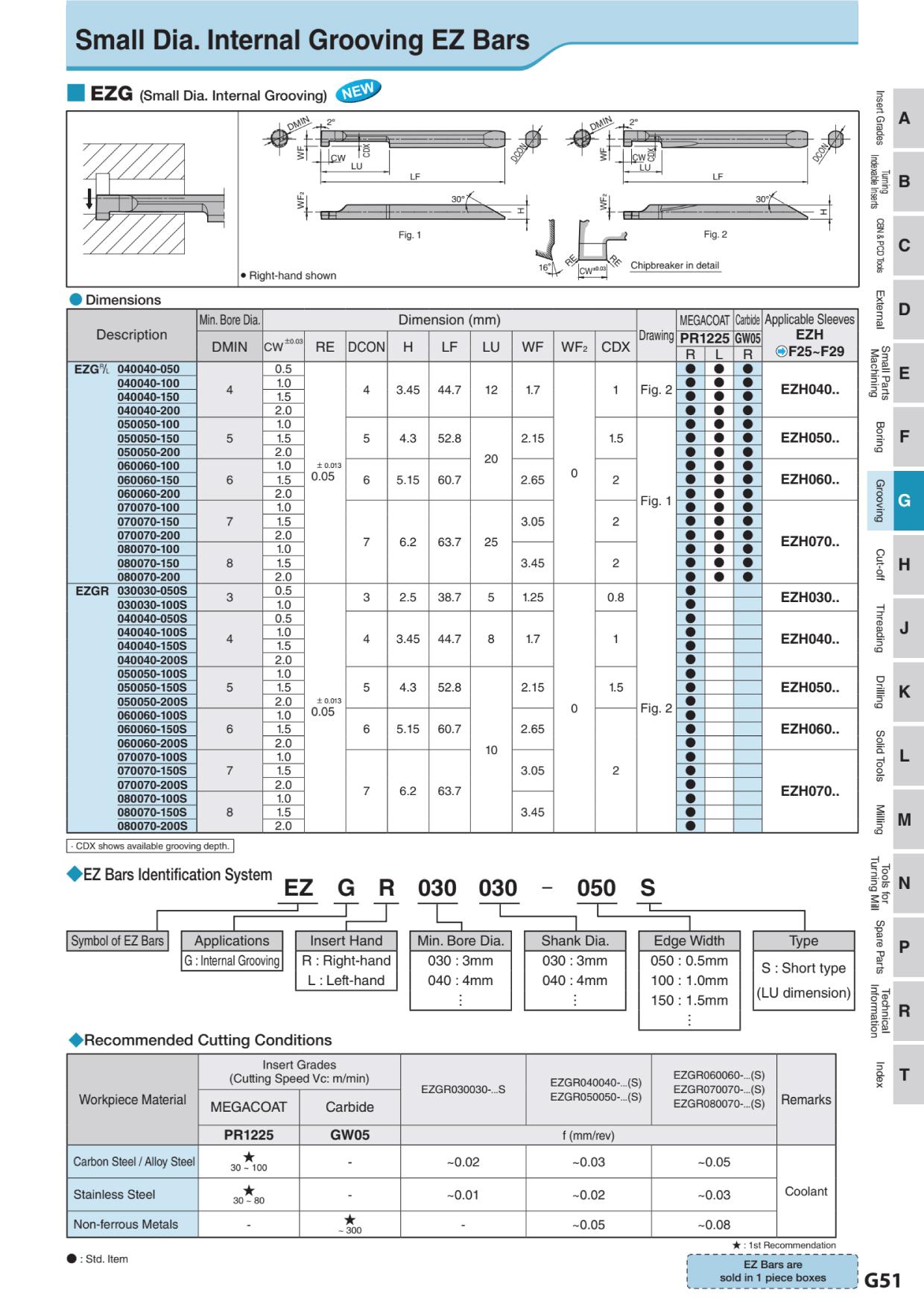Mảnh Dao Tiện Chích Rãnh Trong Đường Kính Nhỏ Kyocera EZG 1
