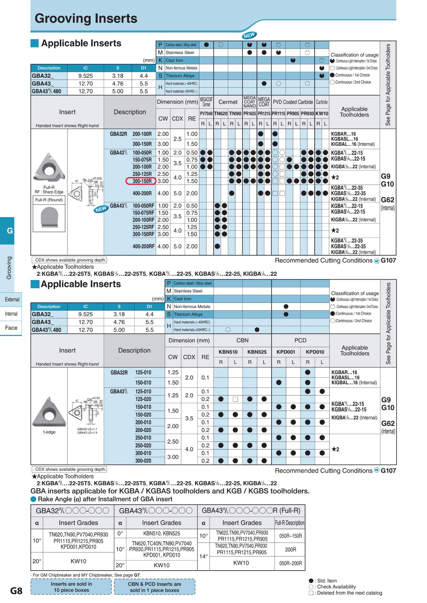 MẢNH DAO TIỆN CHÍCH RÃNH KYOCERA GBA43R300-150R (PR1215) 2