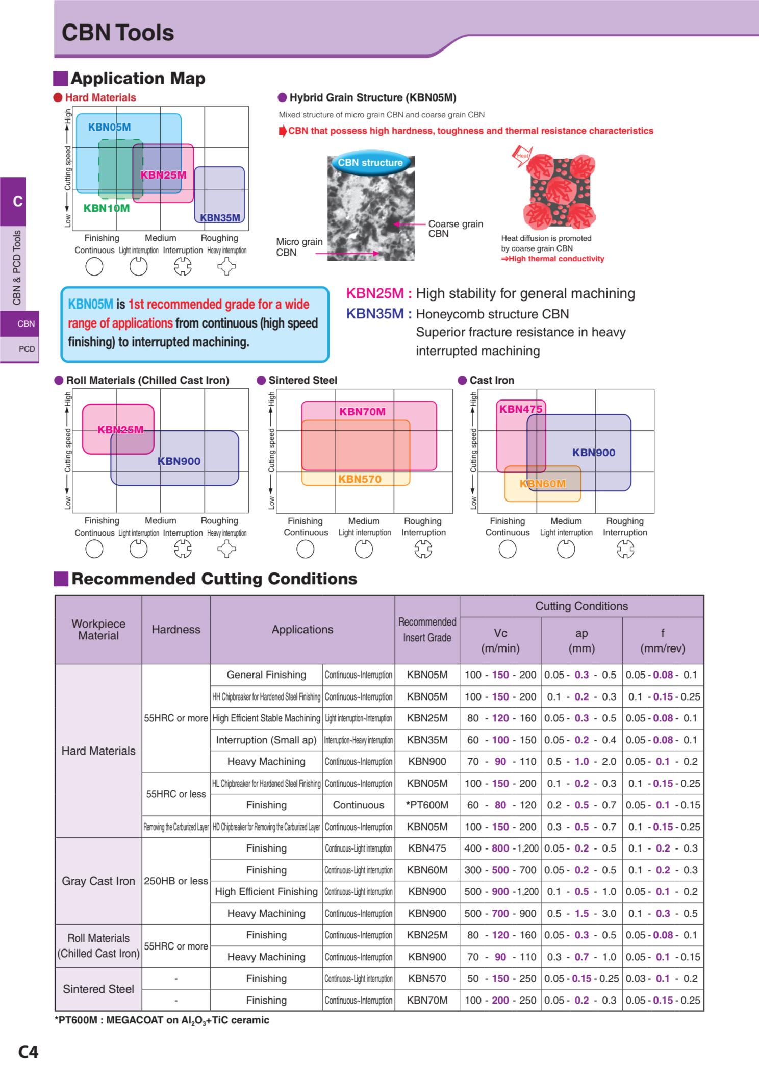 Grade CBN Kyocera 2