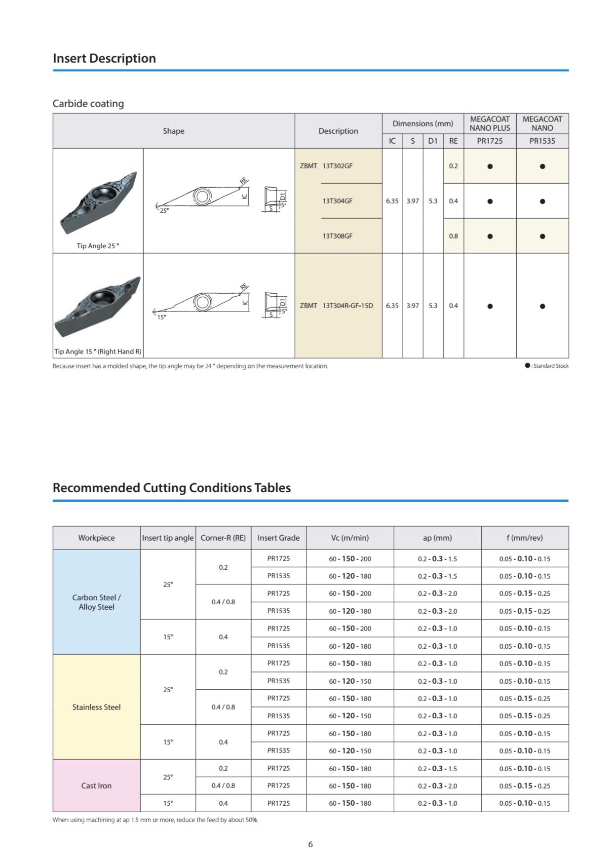Mảnh Dao Tiện Profiling Kyocera ZBMT Series 3