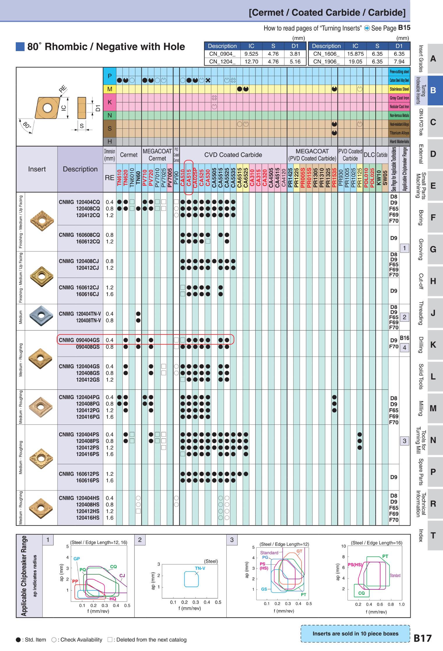 MẢNH DAO TIỆN KYOCMẢNH DAO TIỆN KYOCERA CNMG090404GS (CA515) CHUYÊN TIỆP THÉPERA TNMG160404AH (PDL025) CHUYÊN TIỆN NHÔM