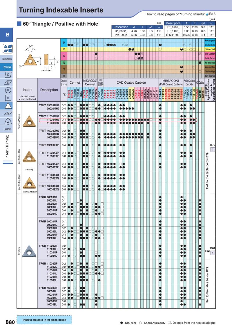MẢNH DAO TIỆN KYOCERA TPMT110304HQ (CA025P) CHUYÊN TIỆN THÉP