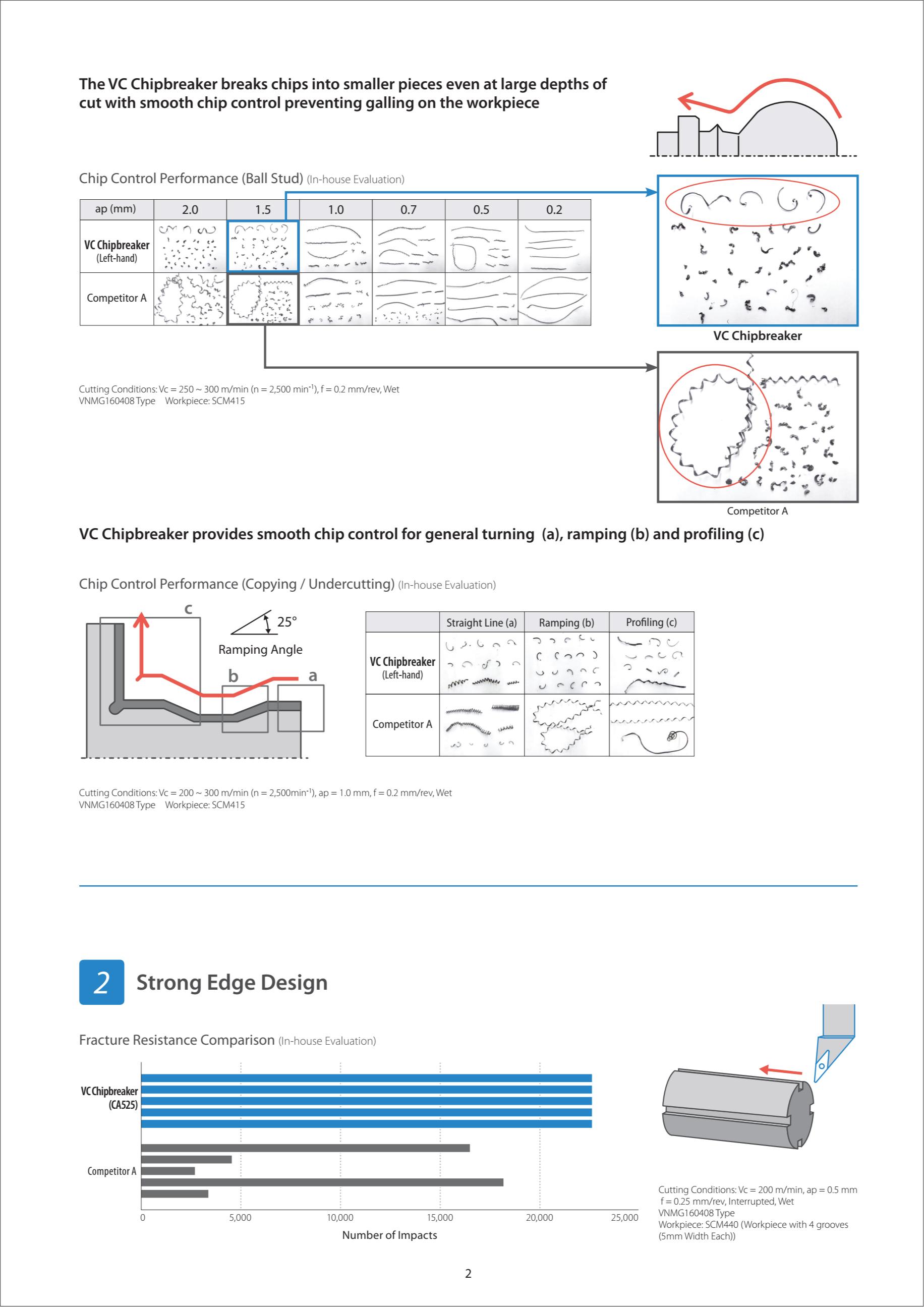 Mảnh Dao Tiện Copying Kyocera VNMG1604 VC Chipbreaker 4