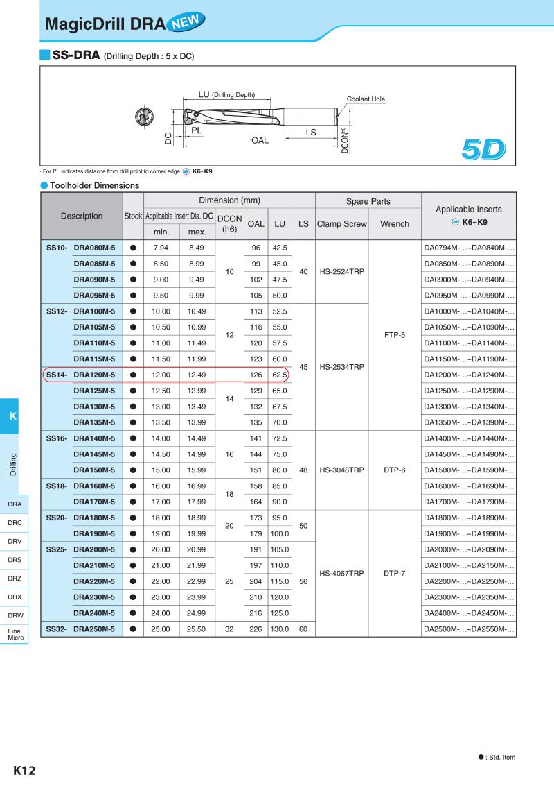 MŨI KHOAN GẮN MẢNH KYOCERA DRA SS14-DRA120M-5 KHOAN SÂU 5D